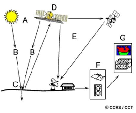 Các loại ảnh viễn thám được sử dụng phổ biến nhất