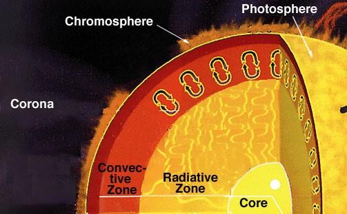 Mặt trời có vai trò và cấu tạo của nó trong thiên hà